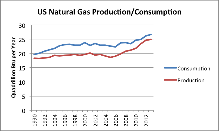 Prices Of Natural Gas In Canada