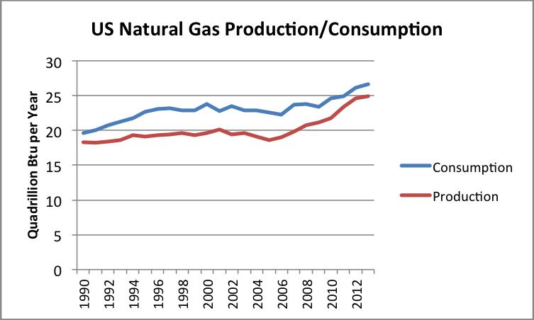 Us Annual Natural Gas Consumption