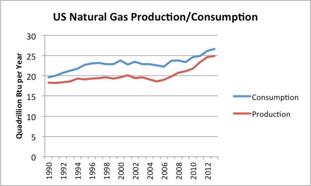 Figure 1. US natural gas production and consumption, based on EIA data.