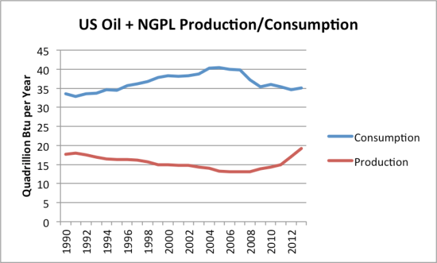 Figure 5. Comparison of US production and consumption of oil plus NGPLs, based on EIA data.