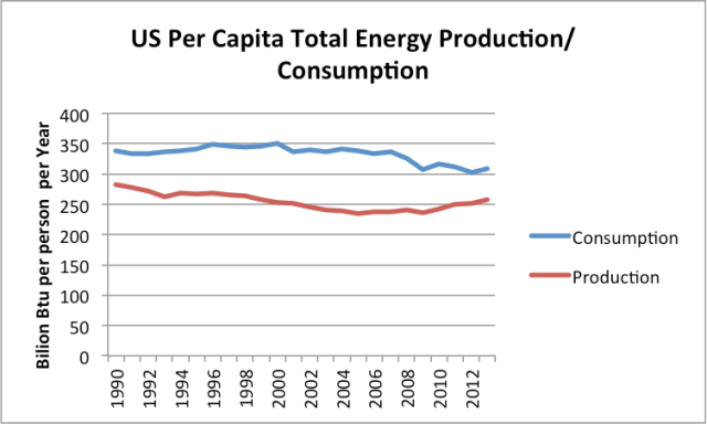 Figure 7. Total per capita energy production and consumption for the US, based on EIA data.