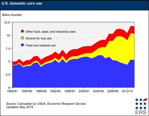 USDA corn use, from USDA site.