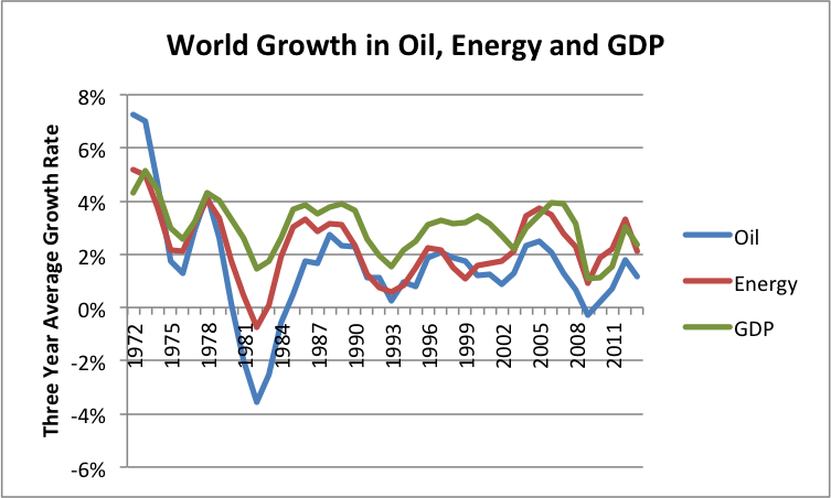 Figure 8. Comparison of three-year average growth in world real GDP (based on USDA values in 2005$), oil supply and energy supply. Oil and energy supply are from BP Statistical Review of World Energy, 2014.
