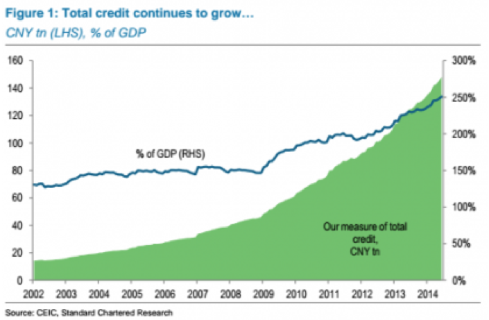 Figure 6. China's total debt, based on chart displayed in Ambrose Evans-Pritchard article.