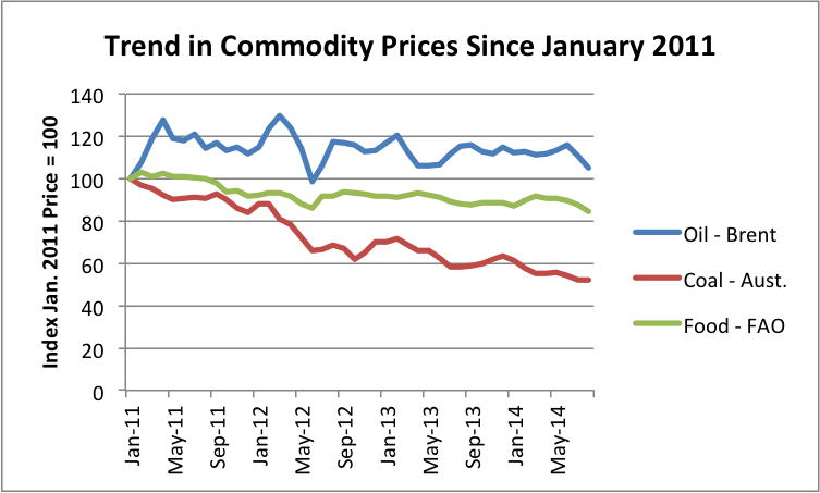 Oil & Gas Commodity Prices - Natural gas/LNG