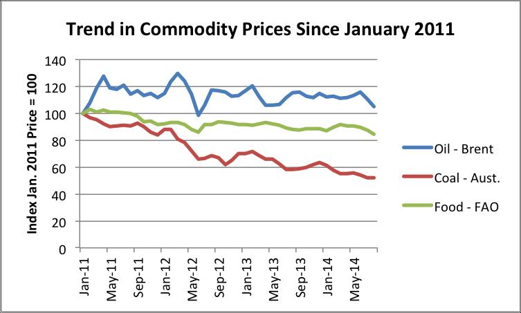 index numbers of commodity prices and 6m 1y 5y 10y 15y 20y 25y 30y line chart no data to display description:  commodity price index, 2005 = 100, includes both fuel and non-fuel price  indices.