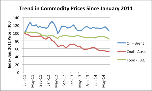 Figure 1. Trend in Commodity Prices since January 2011. Brent spot oil price from EIA; Australian Coal from World Bank Prink Sheet; Food from UN's FAO.