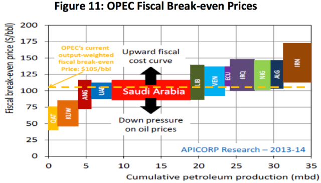 Figure 2. Estimate of OPEC break-even oil prices, including tax requirements by parent countries, from Arab Petroleum Investments Corporation.