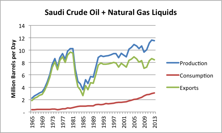 Figure 7. Saudi oil production, consumption and exports based on EIA data.