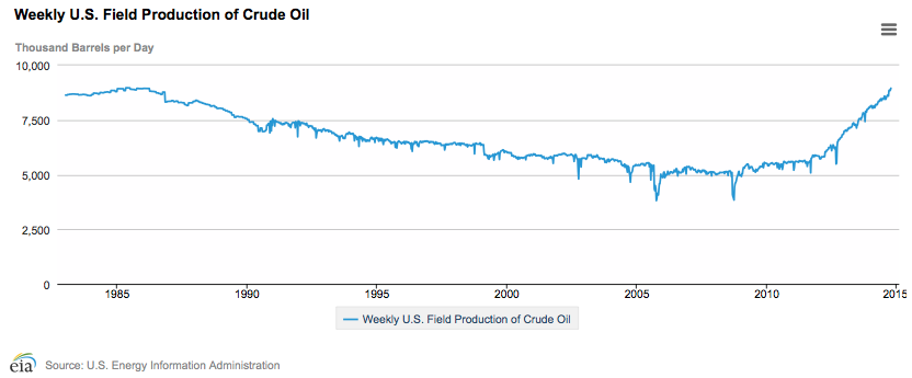 Figure 2. US weekly crude oil production through October 10, as graphed by the US Energy Information Administration.