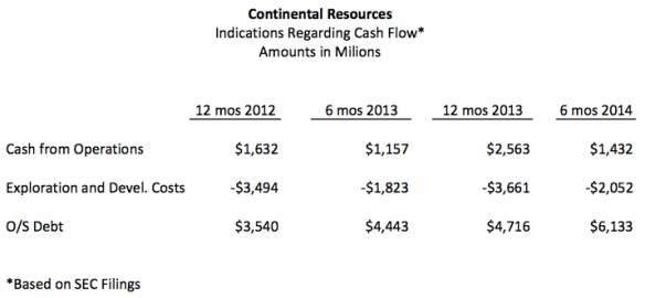 Figure 10. Selected figures from SEC filings by Continental Resources.