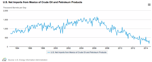 Figure 4. US Net Imports of Petroleum from Mexico. Chart by EIA.