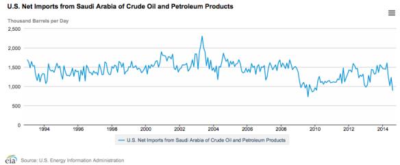 Figure 5. US net oil imports from Saudi Arabia. Chart by EIA.