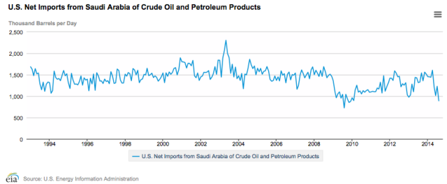 Figure 5. US net oil imports from Saudi Arabia. Chart by EIA.