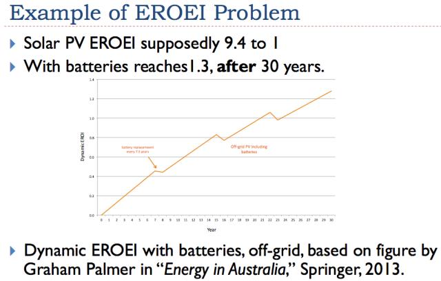 "Figure 4. Graham Palmer's chart of Dynamic Energy Returned on Energy Invested from ""Energy in Australia."""