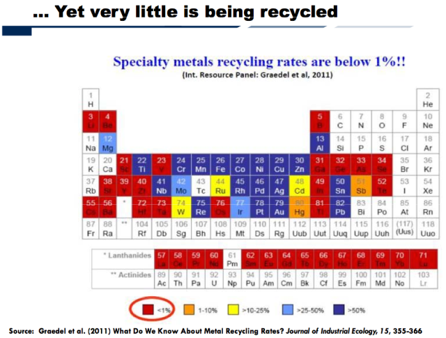 Figure 2. Slide by Alicia Valero showing recycling rates of elements.