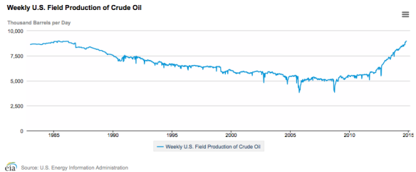Figure 1. US Weekly Crude Oil Production through Oct 24. Chart by EIA.