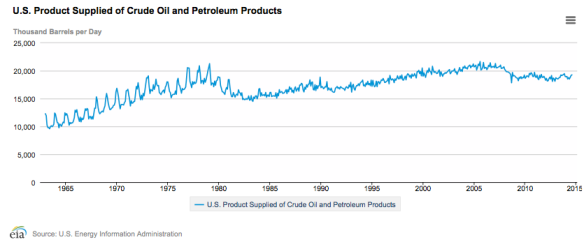 """Figure 2. US oil consumption (called """"Product Supplied""""). Chart by EIA."""