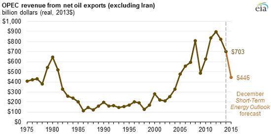 OPEC earnings