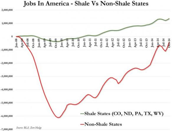 Jobs in States with and without Shale Formations, from Zero Hedge.
