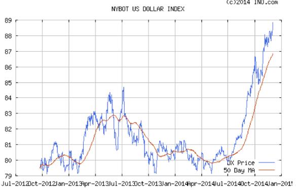 Figure 3. US Dollar Index from Intercontinental Exchange