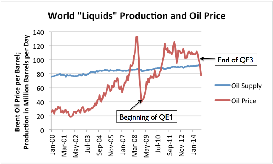 """Figure 4. World """"liquids production"""" (that is oil and oil substitutes) based on EIA data, plus OPEC estimates and judgment of author for August to October 2014. Oil price is monthly average Brent oil spot price, based on EIA data."""
