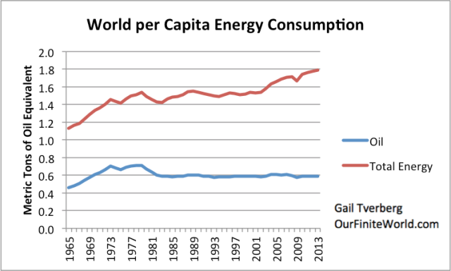 Figure 7. World per capita oil and total energy consumption, based on BP Statistical Review of World Energy 2014 data.