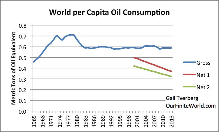 World distribution of oil