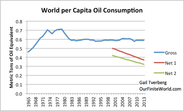 FIgure 7. World per capita oil consumption, and two possible trajectories of per capita oil supply available to the rest of the economy, selected by author.
