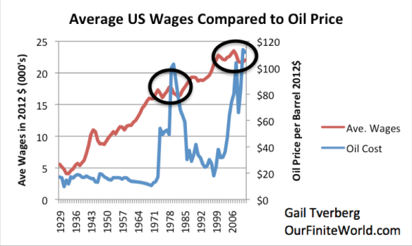 Figure 8. Average wages in 2012$ compared to Brent oil price, also in 2012$. Average wages are total wages based on BEA data adjusted by the CPI-Urban, divided total population. Thus, they reflect changes in the proportion of population employed as well as wage levels.