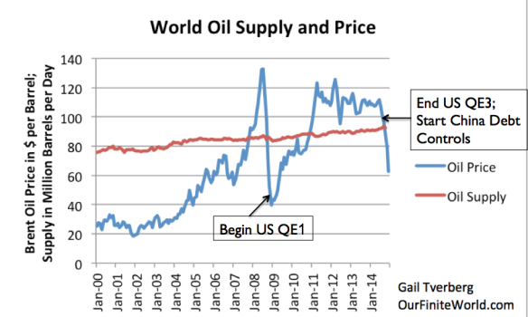 Figure 12. World Oil Supply (production including biofuels, natural gas liquids) and Brent monthly average spot prices, based on EIA data.