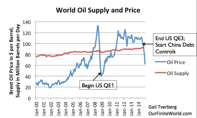 Figure 2. World Oil Supply (production including biofuels, natural gas liquids) and Brent monthly average spot prices, based on EIA data.