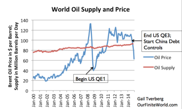 Figure 1. World Oil Supply (production including biofuels, natural gas liquids) and Brent monthly average spot prices, based on EIA data.