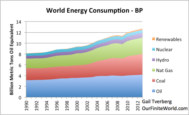 Figure 5. World energy consumption by source, based on data of BP Statistical Review of World Energy 2014.