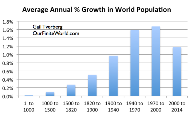 Figure 3. Average annual increase in world population, based on work of Angus Maddison through 2000; USDA population figures used for 2000 to 2014.