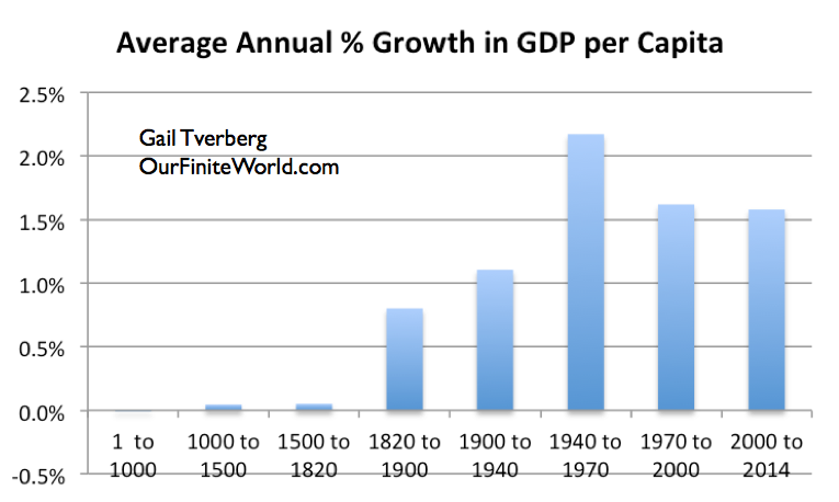 Charts showing the long-term GDP-energy tie - Resilience