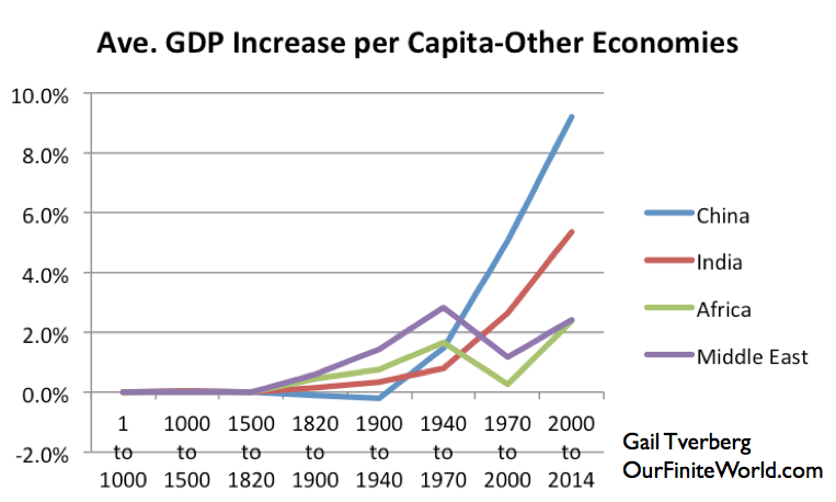 https://gailtheactuary.files.wordpress.com/2015/02/ave-gdp-increase-per-capita-other-economies-w-logo.png