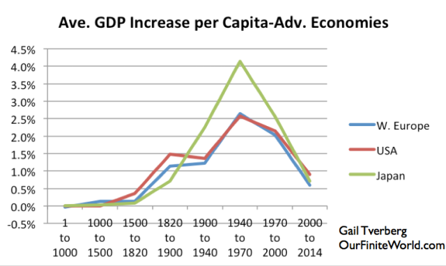 Figure 8. Average increase in per capita GDP for the United States, Western Europe, and Japan, based on work of Angus Maddison.