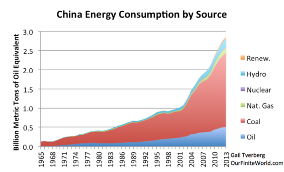 Figure 14. China's energy consumption by source, based on BP Statistical Review of World Energy data.