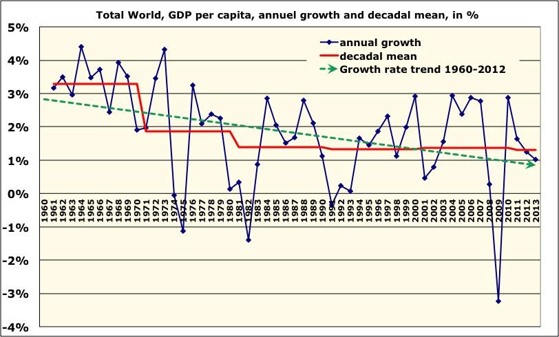 GDP per capita trend since 1960