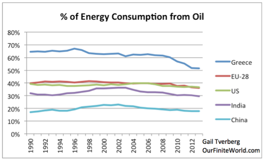 Figure 10. Percentage of energy consumption from oil, for selected countries/groups, based on BP Statistical Review of World Energy 2014 data.