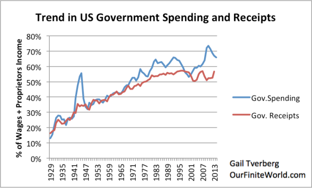 Figure 3. Comparison of US Government spending and receipts (all levels combined) based on US Bureau of Economic Research Data.
