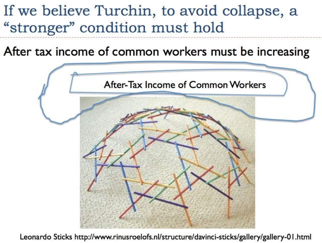 Wages of Common Worker