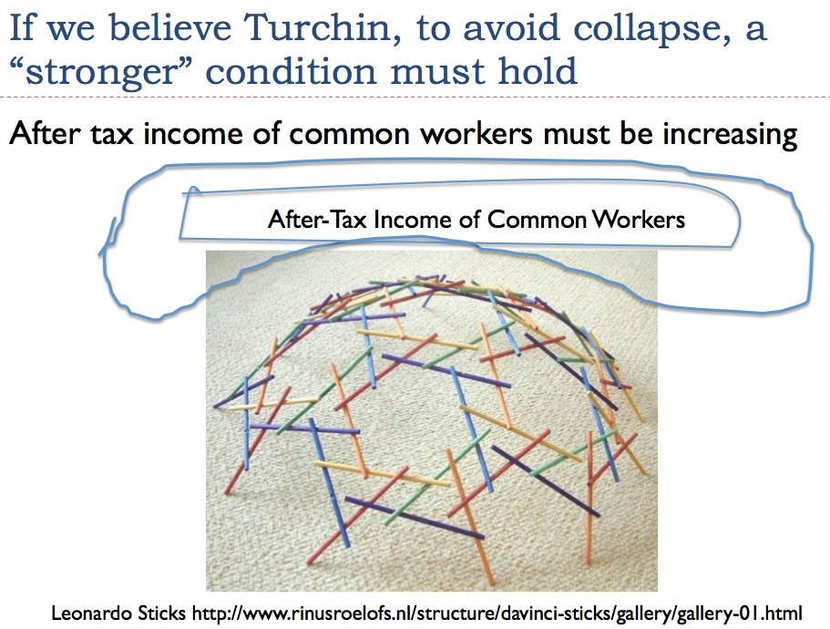 Role of Wages of the Common Worker in Oil Prices, Collapse thumbnail