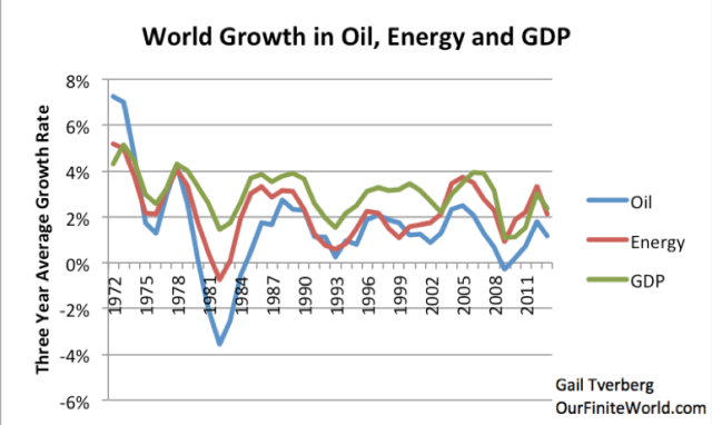 Figure 1. Comparison of three-year average growth in world real GDP (based on USDA values in 2005$), oil supply and energy supply. Oil and energy supply are from BP Statistical Review of World Energy, 2014.