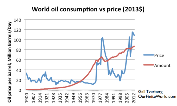 Figure 9. World oil consumption vs. price, based on BP Review of World Energy data after 1965, and Vaclav Smil data prior to 1965.