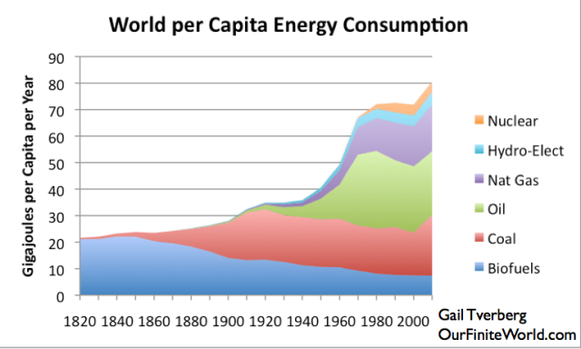 Figure 5. World Energy Consumption by Source, Based on Vaclav Smil estimates from Energy Transitions: History, Requirements and Prospects together with BP Statistical Data for 1965 and subsequent divided by population estimates by Angus Maddison.