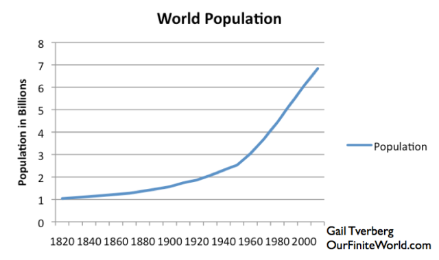 Figure 6. World population growth, based on data of Angus Maddison.