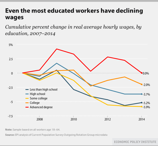 Figure 3. Source:  Elise Gould, Even the Most Educated Workers Have Declining Wages.