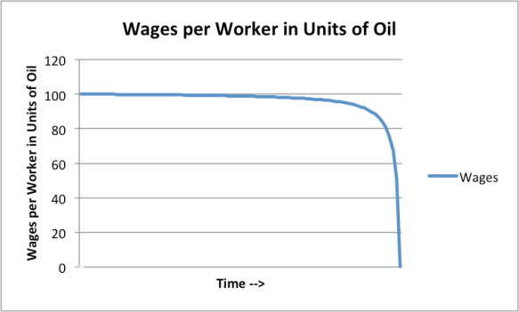 Figure 7. Wages per worker in units of oil produced, corresponding to amounts shown in Figure 6.